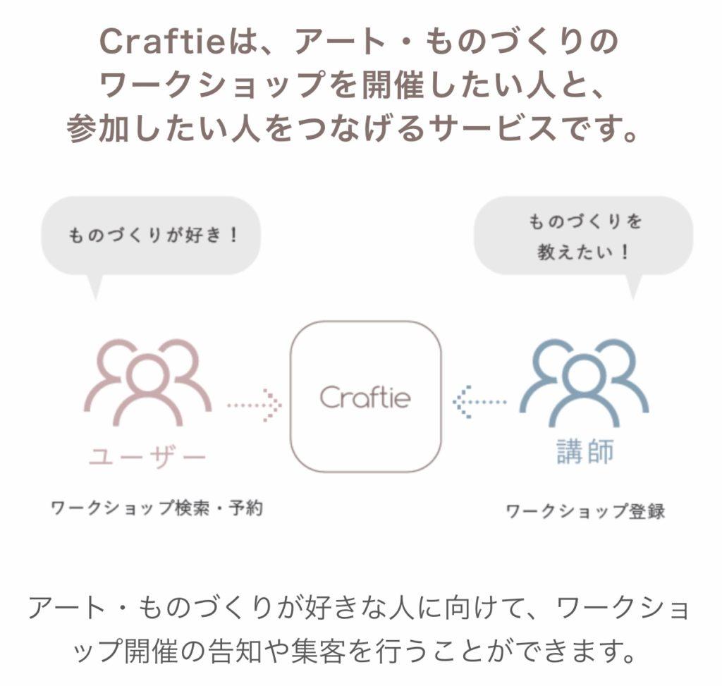 【ワークショップ検索サイトクラフティ】ワークショップ開催者必見!