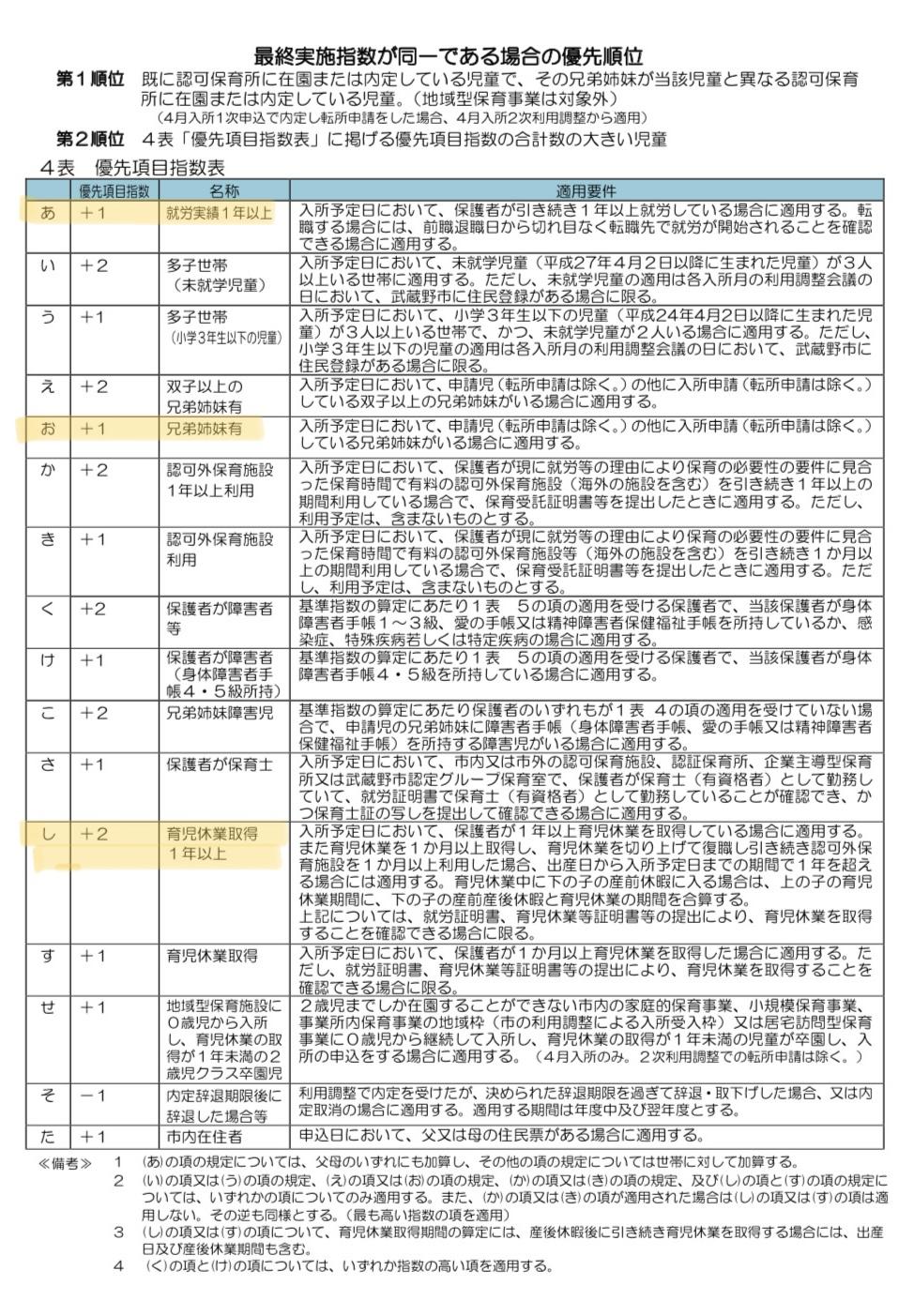 【2021年度】武蔵野市で1歳と3歳が認可保育園に合格した点数を大公開